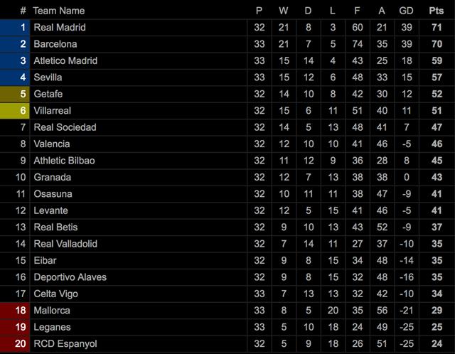 Bảng xếp hạng tạm thời La Liga.
