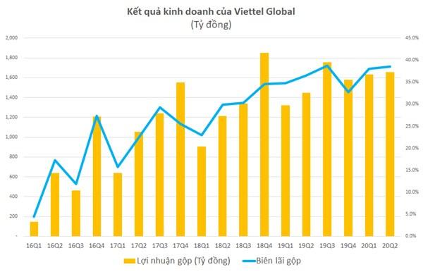 Lãi gộp 6 tháng đầu năm của Viettel Global tăng gần 19% - Ảnh 2