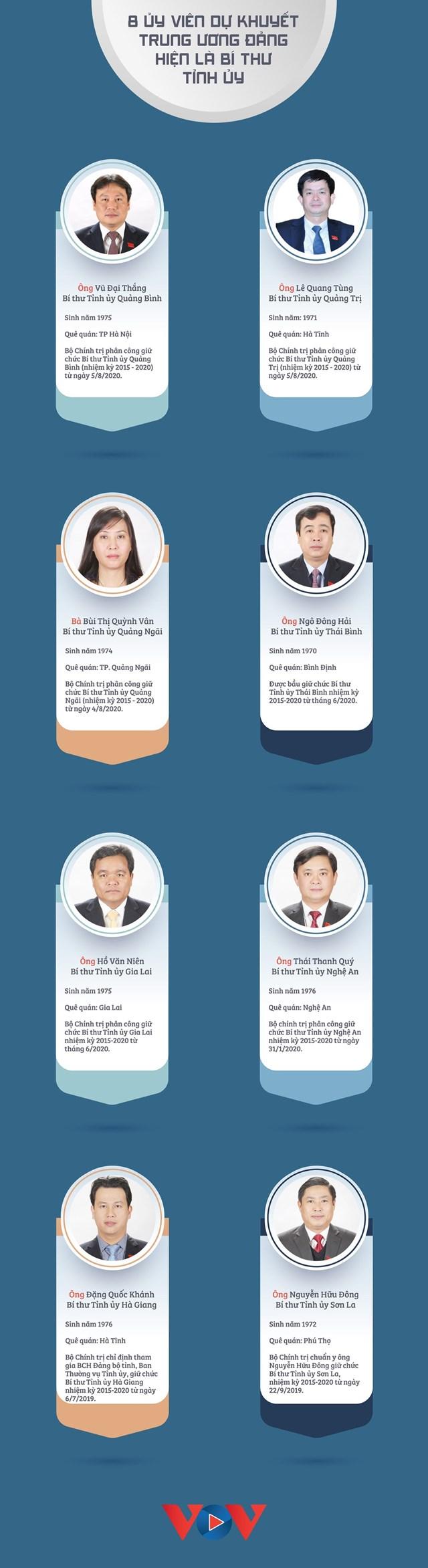8 Ủy viên dự khuyết Trung ương Đảng hiện là Bí thư Tỉnh ủy - Ảnh 1
