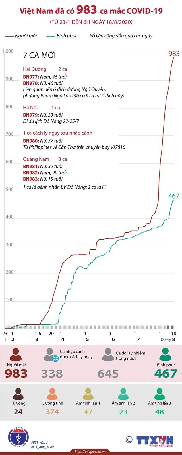 [Infographics] Việt Nam ghi nhận 983 ca Covid-19 - Ảnh 1