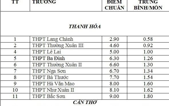 Điểm chuẩn vào lớp 10 một số trường THPT ở Thanh Hóa.