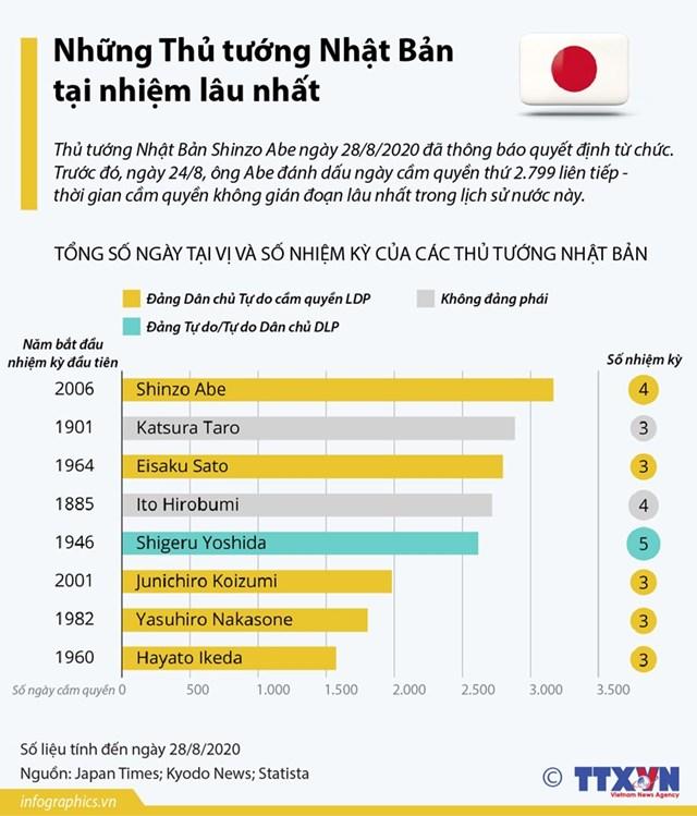 Những Thủ tướng Nhật Bản tại nhiệm lâu nhất trong lịch sử - Ảnh 1