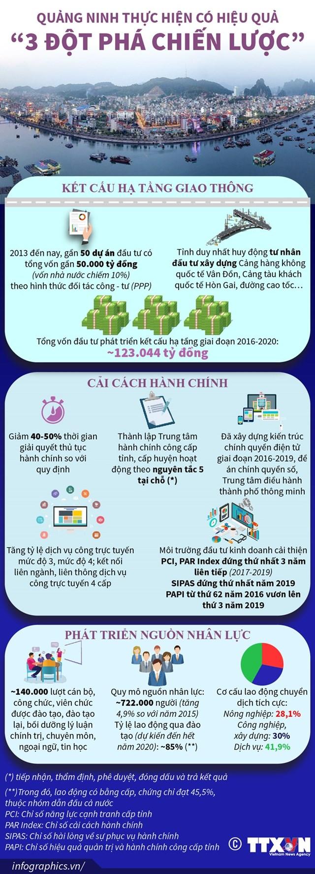 [Infographics] Quảng Ninh thực hiện có hiệu quả 3 'đột phá chiến lược' - Ảnh 1