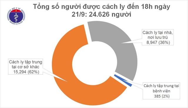 Tính đến 18h ngày 21/9, Việt Nam có hơn 24 nghìn người tiếp xúc gần và nhập cảnh từ vùng dịch đang được theo dõi sức khỏe (cách ly).