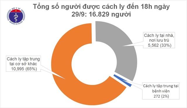 Hiện cả nước có hơn15.897 người tiếp xúc gần và nhập cảnh từ vùng dịch đang được theo dõi sức khỏe (cách ly).