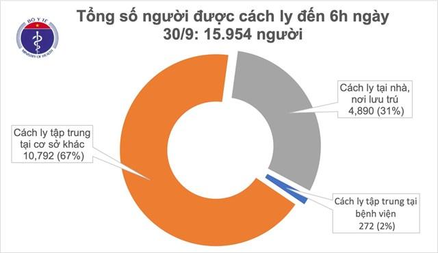 Hiện có15.954 người đang cách ly chống dịch.