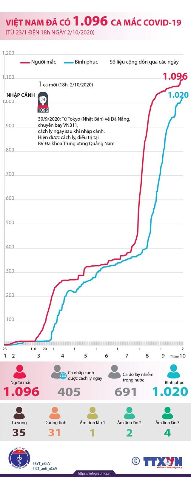 [Infographics] Việt Nam ghi nhận 1.096 ca mắc Covid-19 - Ảnh 1