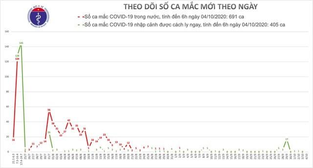 Sáng 4/10, không có ca mắc mới Covid-19, hơn 16 nghìn người cách ly chống dịch - Ảnh 1