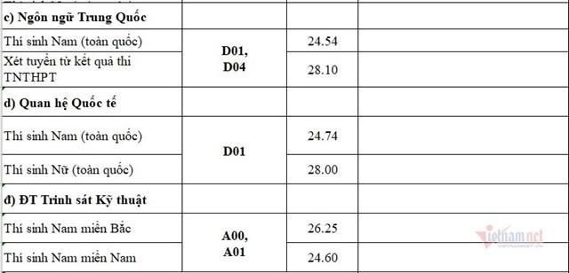 Điểm chuẩn Học viện Quân Y với thí sinh nữ miền Bắc cao nhất 28,65 - Ảnh 5