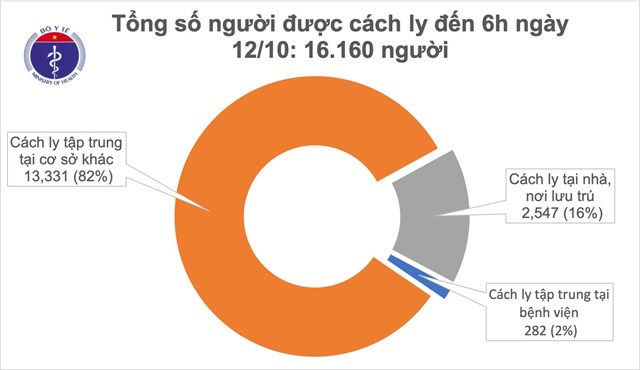 Hiện có 16.160 người tiếp xúc gần và nhập cảnh từ vùng dịch đang được theo dõi sức khỏe (cách ly).