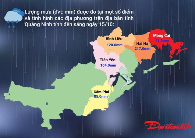 Lượng mưa cao tại một số điểm đo trên địa bàn tỉnh Quảng Ninh đến thời điểm 7h sáng ngày 15/10.