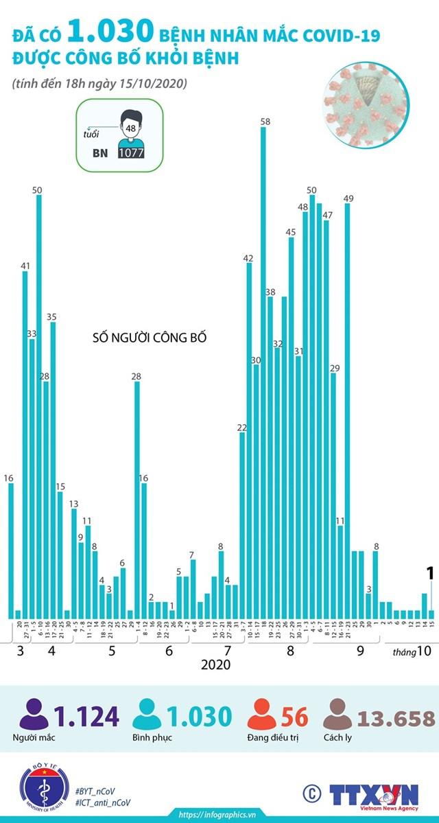 [Infographics] Có 1.030 bệnh nhân mắc Covid-19 được công bố khỏi bệnh - Ảnh 1