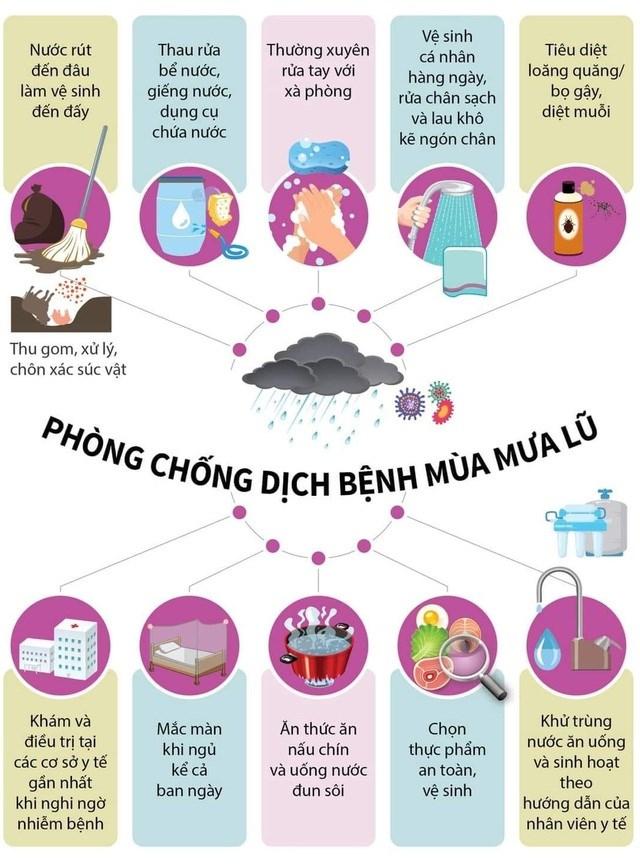 Phòng tránh 5 loại dịch bệnh thường gặp trong mưa lũ - Ảnh 1
