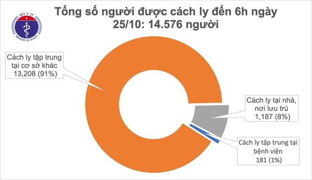 Hiện có gần 14.576 người tiếp xúc gần và nhập cảnh từ vùng dịch đang được theo dõi sức khỏe (cách ly).