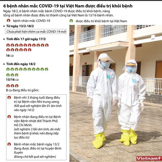 [Infographics] 6 bệnh nhân mắc COVID-19 ở Việt Nam được điều trị khỏi