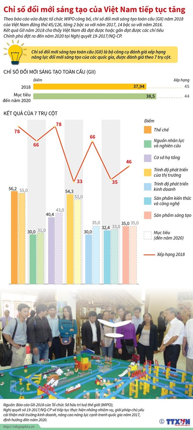[Infographics] Chỉ số đổi mới sáng tạo của Việt Nam tiếp tục tăng