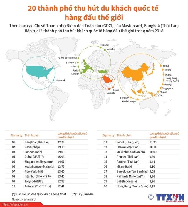 [Infographics] 20 thành phố hút du khách quốc tế hàng đầu thế giới
