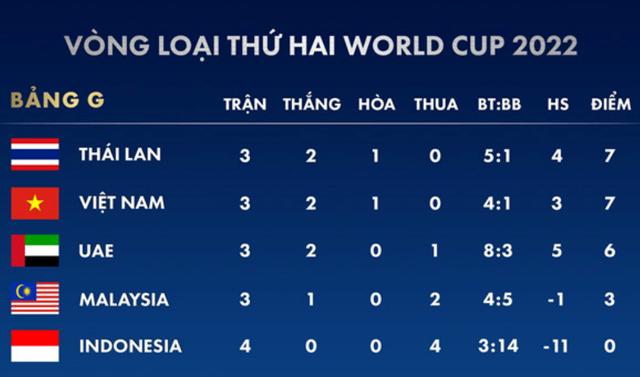 Báo Thái Lan tin đội nhà sẽ tiến vào vòng loại thứ ba World Cup 2022 - 1