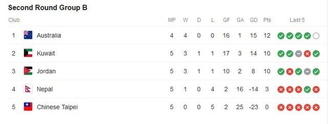 Tuyển Việt Nam trong nhóm 9 đội bóng bất bại ở vòng loại World Cup 2022 - 2
