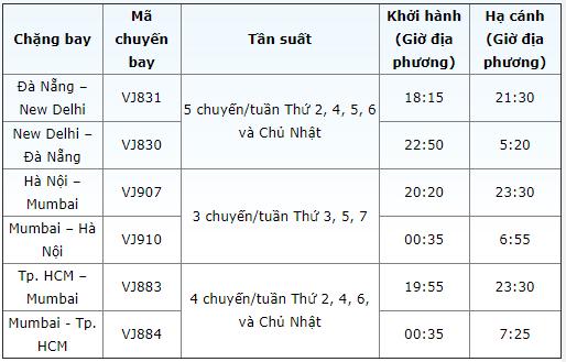 Vietjet mở thêm 3 đường bay thẳng từ Việt Nam đến đất nước tỉ dân Ấn Độ, tăng cường kết nối trong khu vực - 7