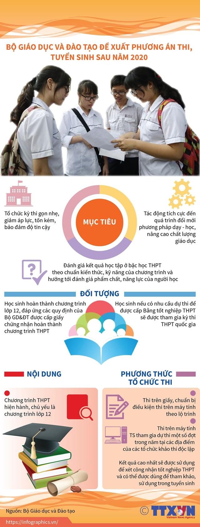 [Infographics] Đề xuất phương án thi, tuyển sinh sau năm 2020