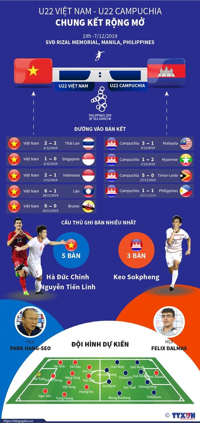 [Infographics] U22 Việt Nam-U22 Campuchia: Chung kết rộng mở