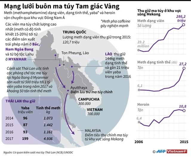 [Infographics] Mạng lưới buôn bán ma túy ở Tam giác Vàng