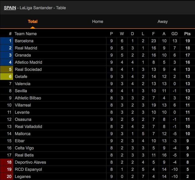 Thua Mallorca, Real Madrid mất ngôi đầu bảng vào tay Barcelona - 5