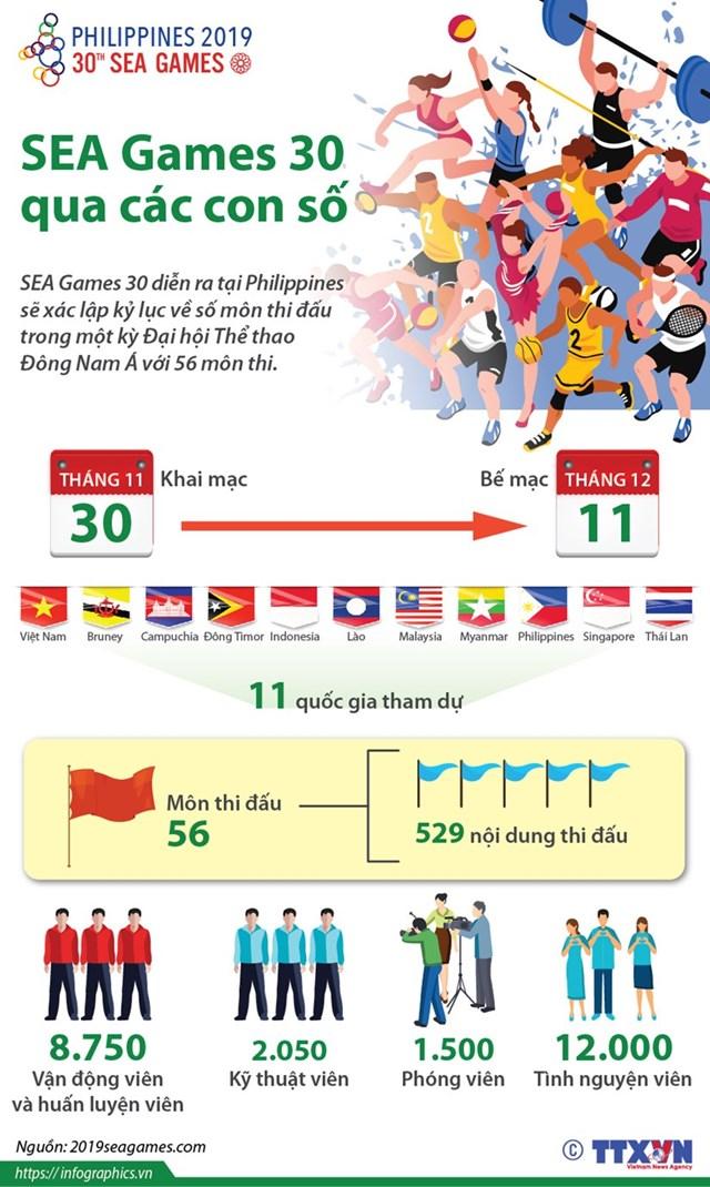 [Infographics] SEA Games lần thứ 30 qua những con số