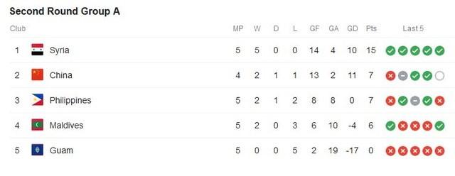 Tuyển Việt Nam trong nhóm 9 đội bóng bất bại ở vòng loại World Cup 2022 - 1