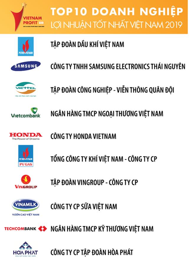 Viettel nằm trong top 3 doanh nghiệp có lợi nhuận tốt nhất Việt Nam 3 năm liên tiếp - 2