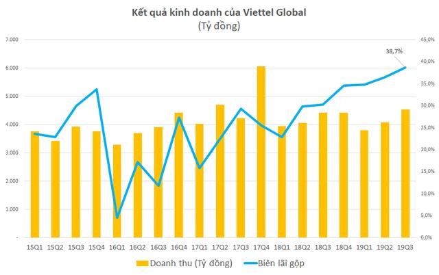 Viettel Global: LNTT 9 tháng đầu năm đạt 1.548 tỷ đồng, biên lãi gộp quý 3 lên gần 40%