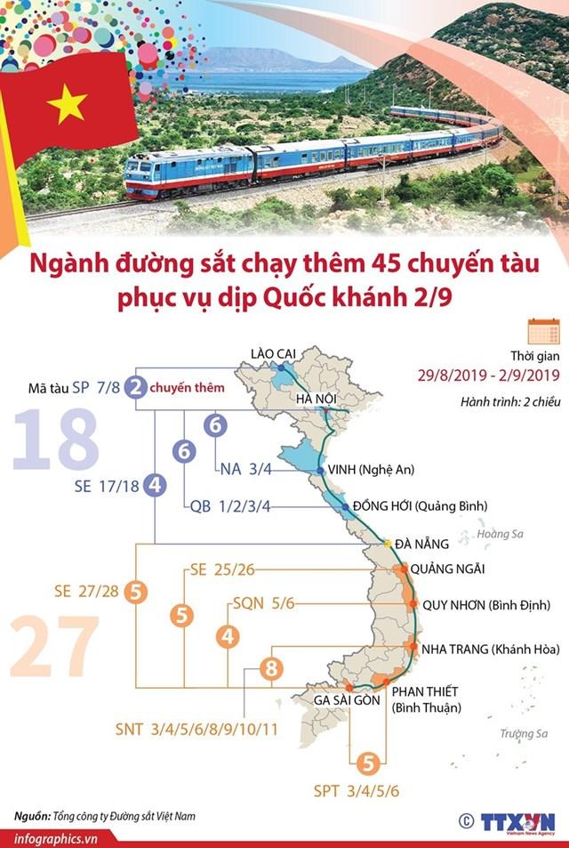 [Infographics] Thêm 45 chuyến tàu hỏa phục vụ dịp nghỉ lễ Quốc khánh