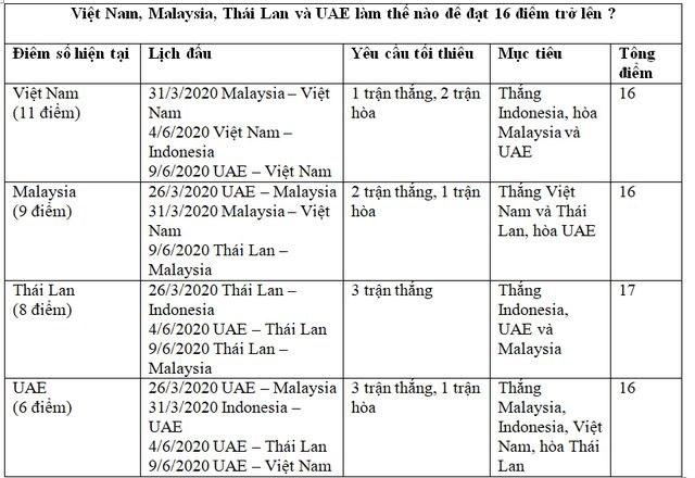 Đội tuyển Việt Nam nắm quyền tự quyết trong tay ở vòng loại World Cup 2022 - 1