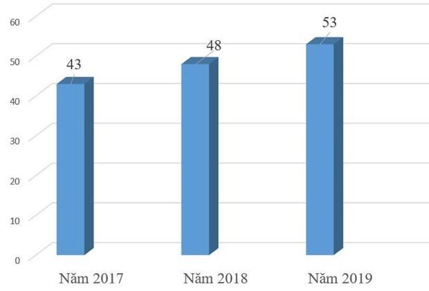 Tỷ lệ thí sinh dự thi Khoa học Xã hội không ngừng tăng qua các năm - 1