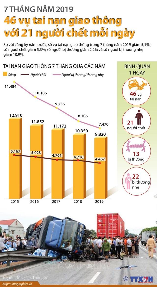[Infographics] 46 vụ tai nạn giao thông với 21 người chết mỗi ngày