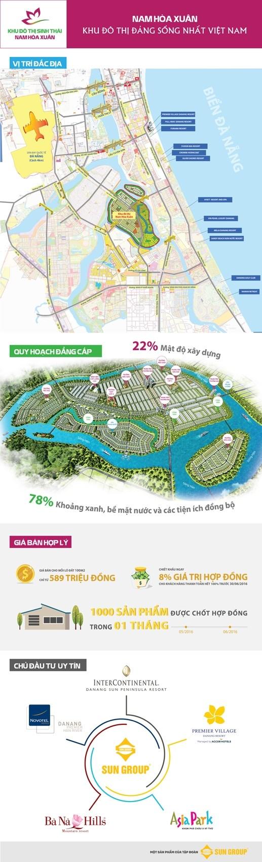 (Infographic) Nam Hòa Xuân: Khu đô thị sinh thái quốc tế hàng đầu Đà Nẵng