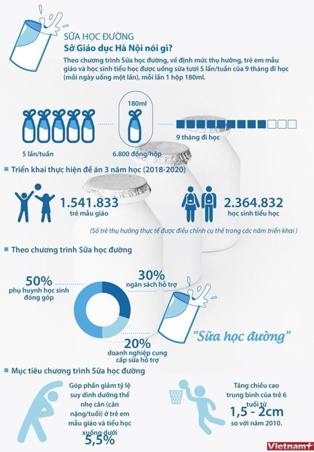 [Infographics] Sở Giáo dục Hà Nội nói gì về Sữa học đường?