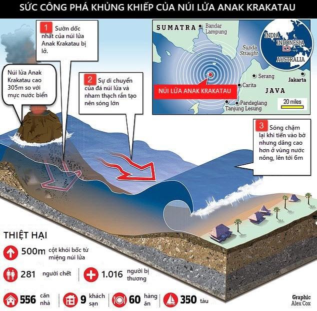 Hệ thống cảnh báo sóng thần của Indonesia không hoạt động từ năm 2012 - 1