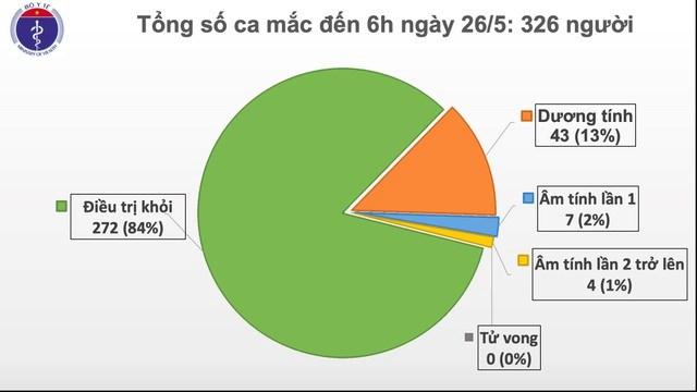 40 ngày Việt Nam không có ca lây nhiễm Covid-19 trong cộng đồng
