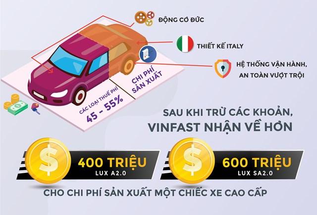 Tại sao xe VinFast chưa thể có mức giá thấp hơn? - 1
