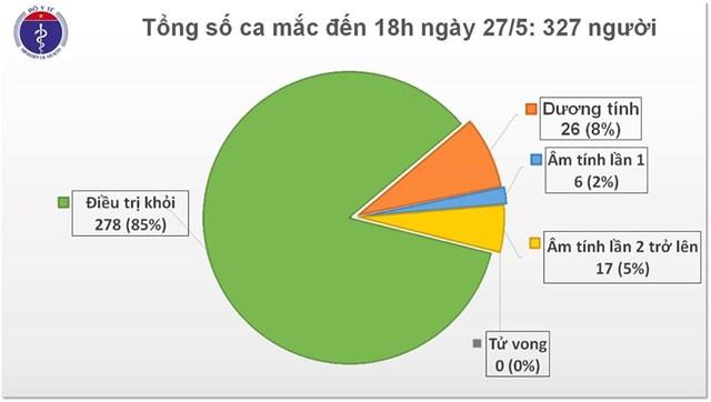 Chiều 27/5, Việt Nam không ca nhiễm mới, chỉ còn 26 trường hợp dương tính với Covid-19