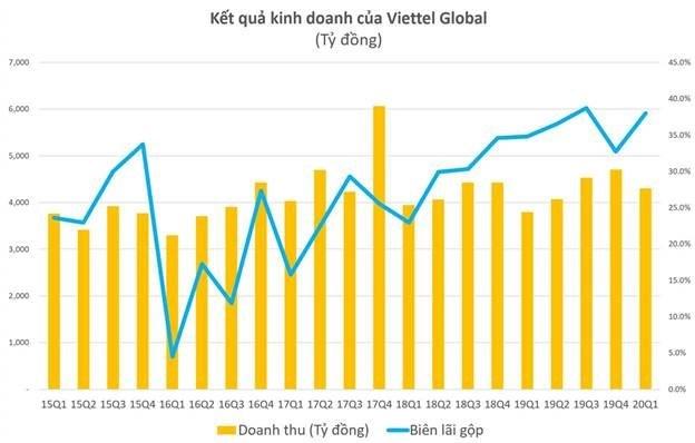 Lợi nhuận quý I của Viettel Global tăng 600% nhờ thị trường Đông Nam Á - 1