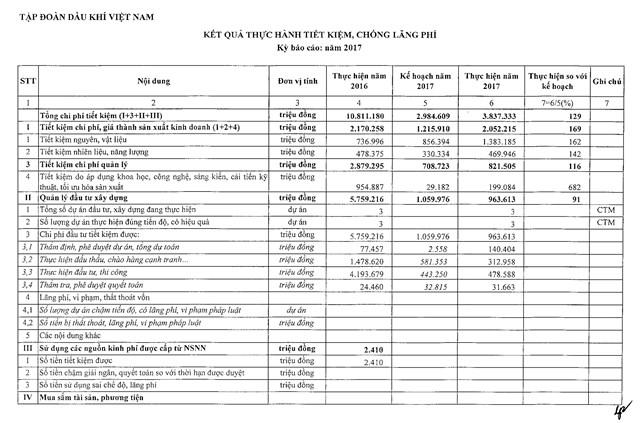Tập đoàn Dầu khí Việt Nam đã thực hiện tiết kiệm được 3.837 tỷ đồng, bằng 129% kế hoạch năm2017 - 1