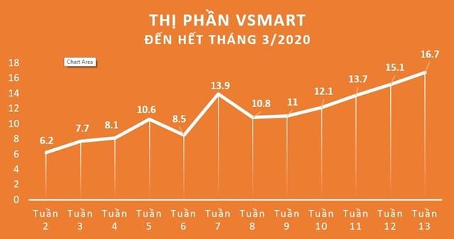 VinSmart xác lập kỷ lục 16.7% thị phần trong 15 tháng