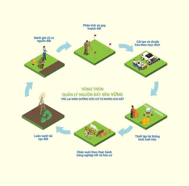 Sơ đồ vòng tròn quản lý nguồn đất bền vững được thực hiện tại các trang trại bò sữa của Vinamilk.