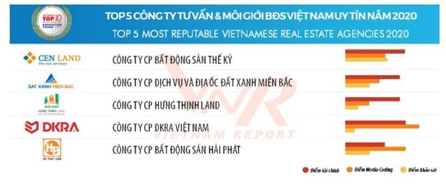 DKRA Vietnam - Công ty tư vấn & môi giới bất động sản Việt Nam uy tín năm 2020 theo BXH Top 5 của VietNam Report.