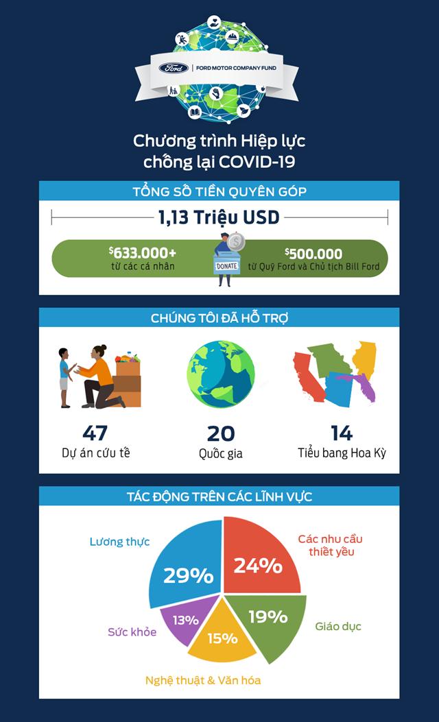 Nhân viên Ford và cộng đồng quyên được hơn 1,1 triệu USD chống dịch Covid-19 - Ảnh 1