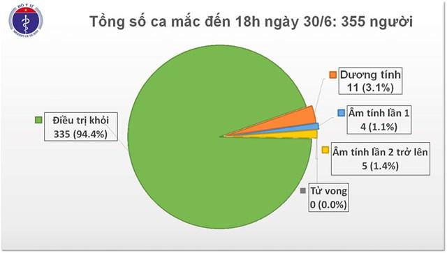Tin Covid-19 chiều 30/6: 75 ngày Việt Nam không có ca lây nhiễm trong cộng đồng - Ảnh 1