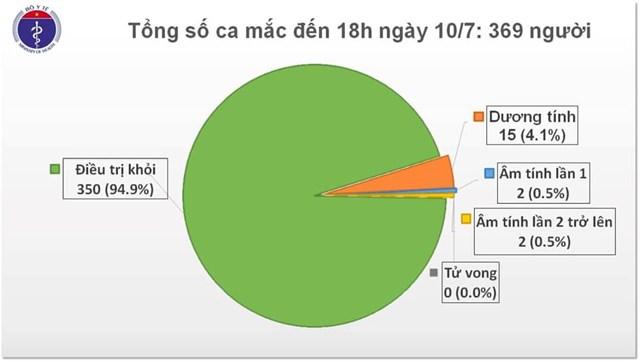 Việt Nam chỉ còn 15 bệnh nhân dương tính với Covid-19.